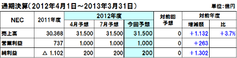 20121028nec_2012