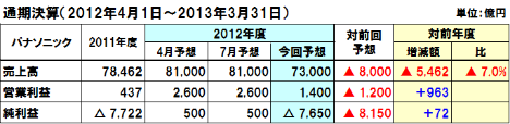 20121106panasonic1