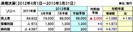 20121106sony1