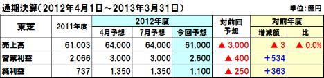 20121106toshiba1