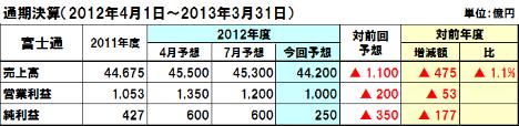 20121108fjitu_tuuki