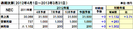 20130204nec_2012