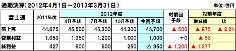 20130207fujitsu_2012