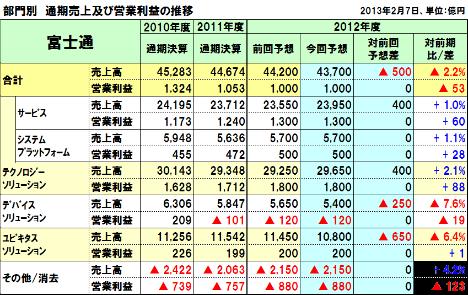 20130207fujitsu_segument
