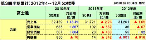 20130213fujitsu_3q