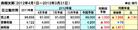 20130213hitachi_2012