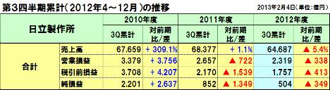 20130213hitachi_3q