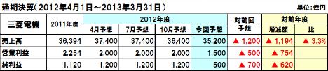 20130213mitubishi_2012