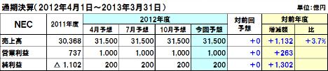 20130213nec_2012