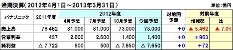20130213panasonic_2012