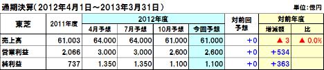 20130213toshiba_2012