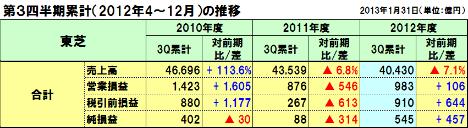 20130213toshiba_3q