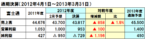 20130521fujitsu_2012