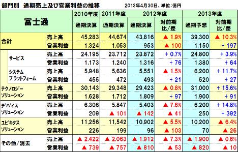 20130521fujitsu_4q