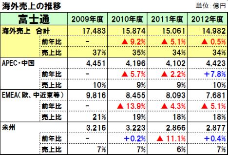 20130701fujitsu