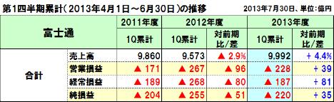 20130816fujitsu_1q