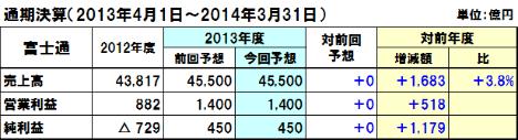 20130816fujitsu_y