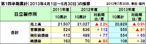 20130816hitachi_1q