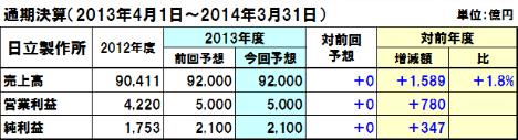 20130816hitachi_y