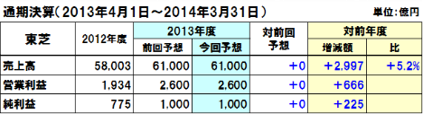 20130816toshiba_y