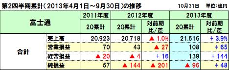 20131107fujitsu_2q