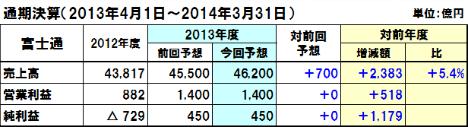 20131107fujitsu_y