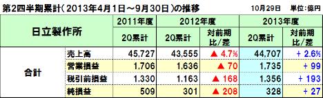 20131108hitachi_2q