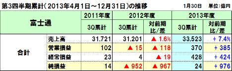 20140203fujitsu_3q_2
