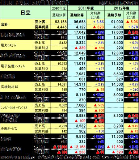 20120511hitachi_2