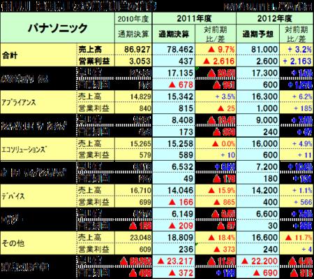 20120511panasonic_2