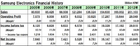20130127samsung_financial_history