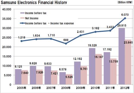 20130127samsung_financial_net_incom