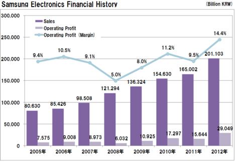 20130127samsung_financial_sales