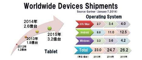 Worldwide_devices_gartner